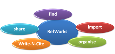 qmu harvard write and cite refworks